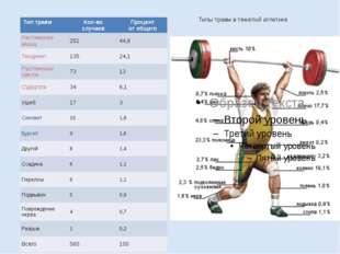 Типы травм в тяжёлой атлетике Тип травм Кол-во случаев Процент от общего Раст