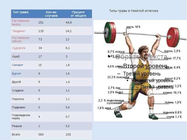 Типы травм в тяжёлой атлетике Тип травм Кол-во случаев Процент от общего Раст...