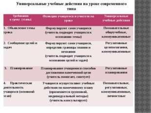 Универсальные учебные действия на уроке современного типа Требования к уроку(