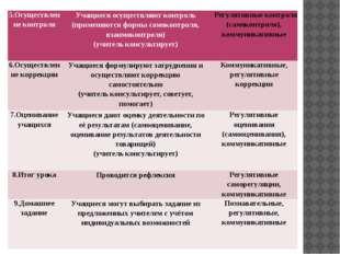 5.Осуществлениеконтроля Учащиеся осуществляют контроль (применяются формы сам