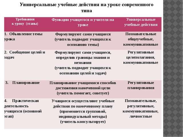 Универсальные учебные действия на уроке современного типа Требования к уроку(...