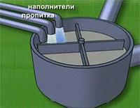 Пропитка целлюлозы наполнителем