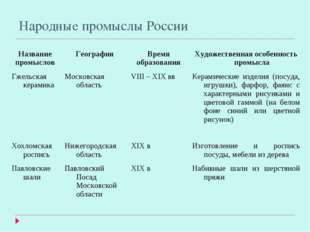 Народные промыслы России Название промысловГеографияВремя образованияХудож