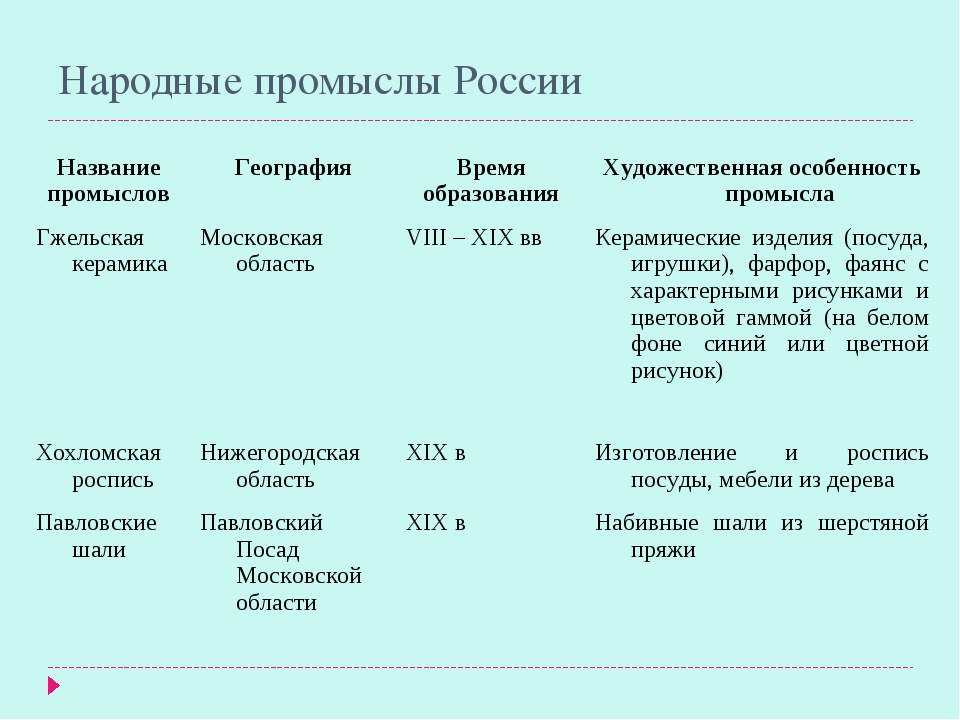 Народные промыслы России Название промысловГеографияВремя образованияХудож...
