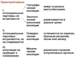 Прекопулятивные I. потенциальные партнеры не встречаютсяГеографи-ческая изол