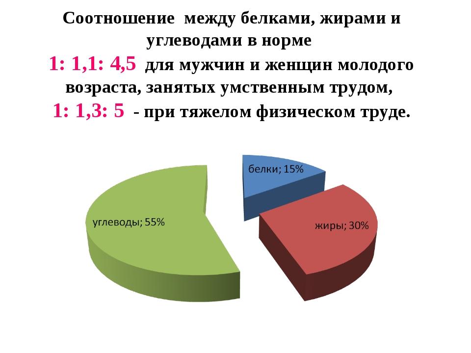Соотношение между белками, жирами и углеводами в норме 1: 1,1: 4,5 для мужчин...