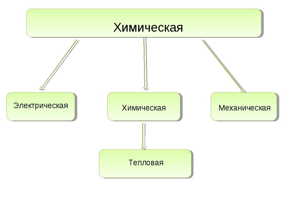Электрическая Химическая Механическая Тепловая Химическая
