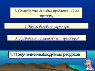 1. Составление деловых предложений по проекту 2. Поиск делового партнера 3. П