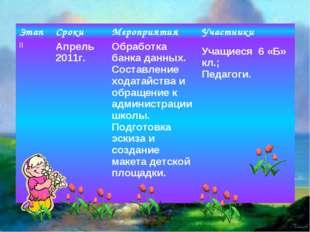 ЭтапСрокиМероприятияУчастники IIАпрель 2011г.Обработка банка данных. Сос