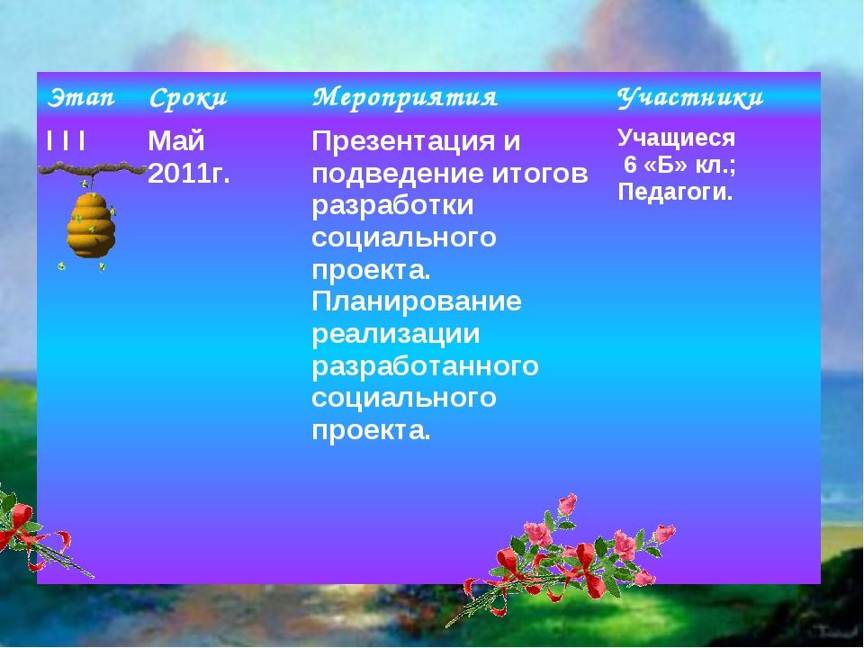 ЭтапСрокиМероприятияУчастники I I IМай 2011г.Презентация и подведение ит...