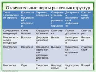 Отличительные черты рыночных структур Типы экономических структурКоличество