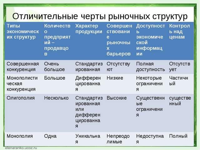 Отличительные черты рыночных структур Типы экономических структурКоличество...