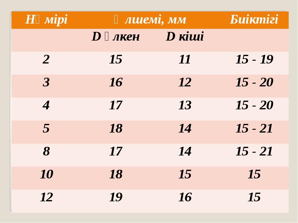 Нөмірі Өлшемі, мм Биіктігі Dүлкен Dкіші 2 15 11 15 - 19 3 16 12 15 - 20 4 17...