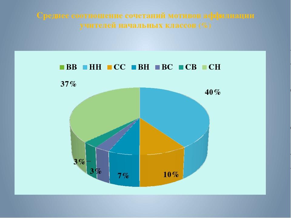 Среднее соотношение сочетаний мотивов аффилиации учителей начальных классов (%)