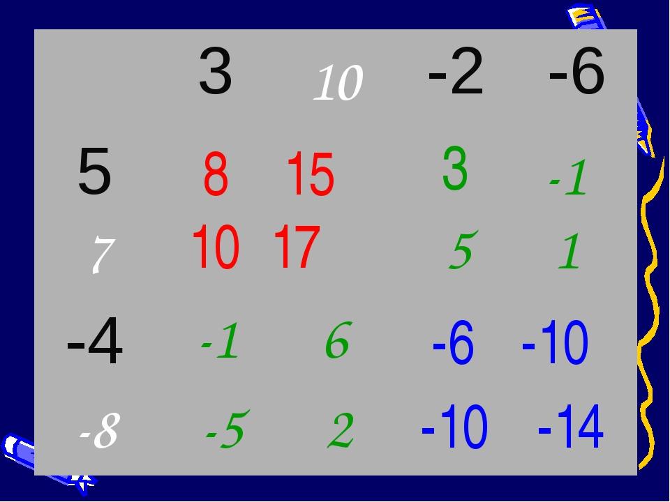 -6 -10 -10 -14 8 15 10 17 3 -1 5 1 -1 6 -5 2 10 7 -8 3 -2 -6 5 -4