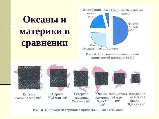 Океаны и материки в сравнении