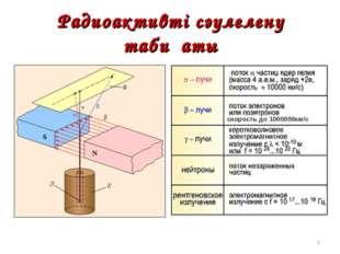 Радиоактивті сәулелену табиғаты * скорость до 1000000км/с