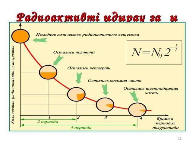Радиоактивті ыдырау заңы * Период полураспада Т – интервал времени, в течение...