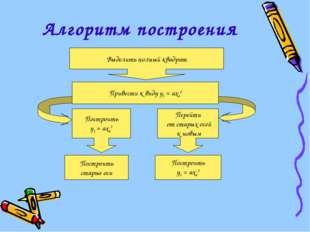 Алгоритм построения Выделить полный квадрат Привести к виду у1 = ах12 Построи