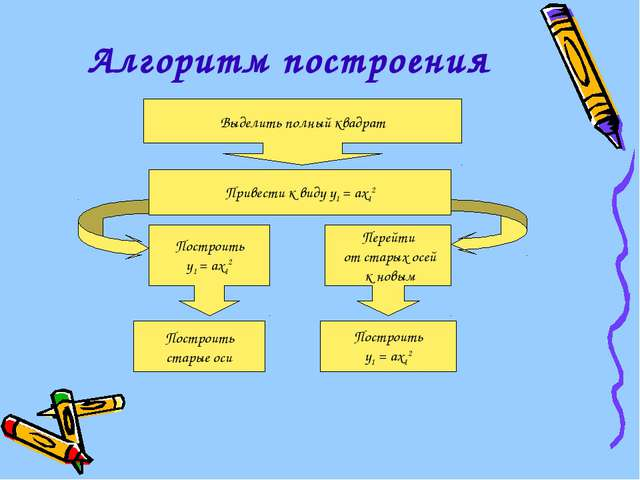 Алгоритм построения Выделить полный квадрат Привести к виду у1 = ах12 Построи...
