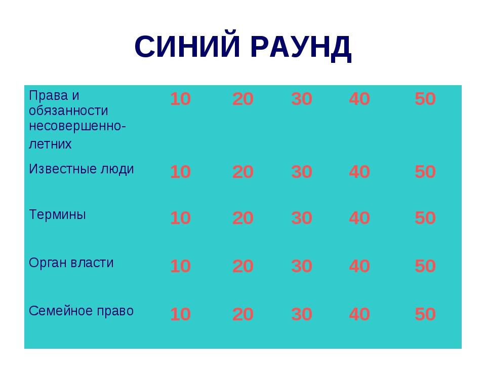СИНИЙ РАУНД Права и обязанности несовершенно- летних1020304050 Известные...