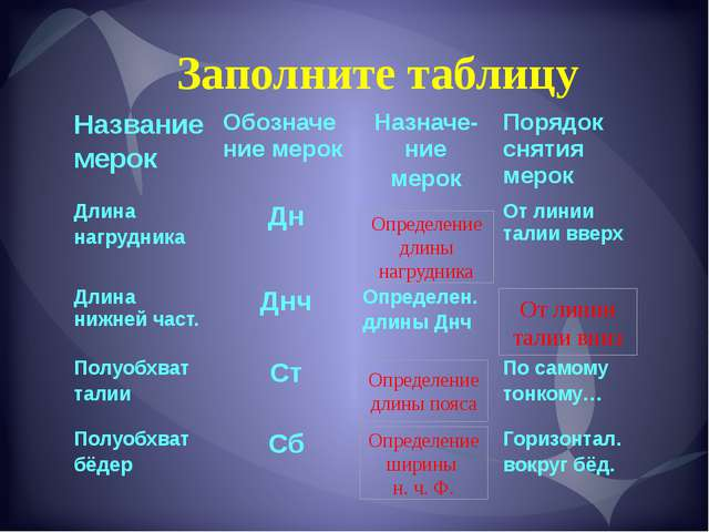 Заполните таблицу От линии талии вниз Определение ширины н. ч. Ф. Определение...