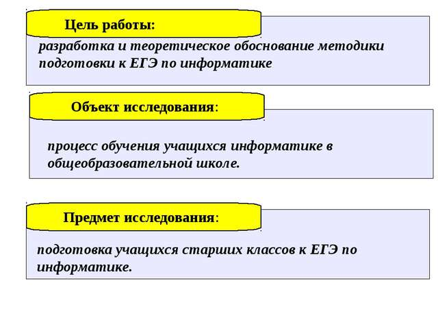Цель работы: разработка и теоретическое обоснование методики подготовки к ЕГЭ...