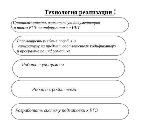 Технология реализации : Рассмотреть учебные пособия и литературу на предмет с...