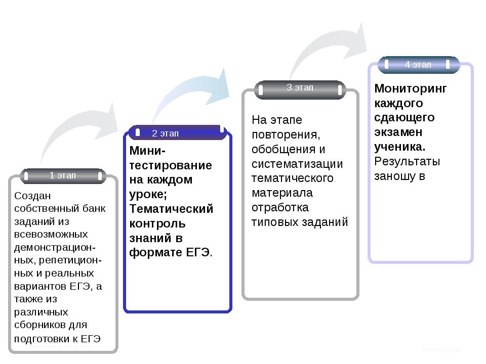 www.themegallery.com Company Logo 2 этап 4 этап Мини- тестирование на каждом...