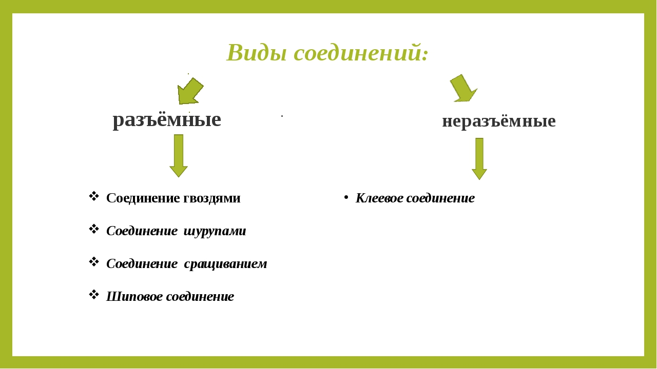 Виды соединений: Соединение гвоздями Соединение шурупами Соединение сращивани...