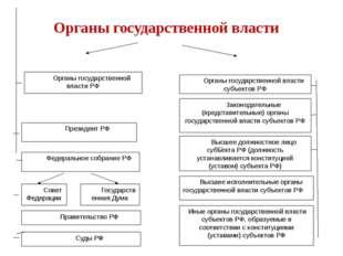 Органы государственной власти РФ Органы государственной власти субъектов РФ З