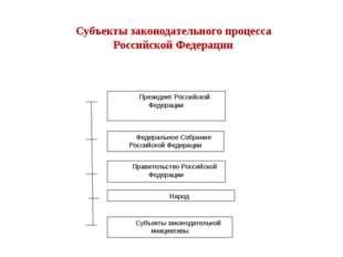 Президент Российской Федерации Федеральное Собрание Российской Федерации Прав