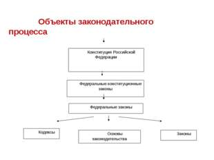 Конституция Российской Федерации Федеральные конституционные законы Федеральн