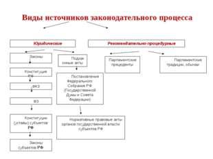 Юридические Рекомендательно-процедурные Парламентские традиции, обычаи Парлам