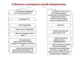В Российской Федерации (ст.104 Конституции РФ) В субъектах РФ (ст.6 ФЗ «Об