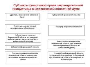 Депутаты Воронежской областной Думы Губернатор Воронежской области Представит