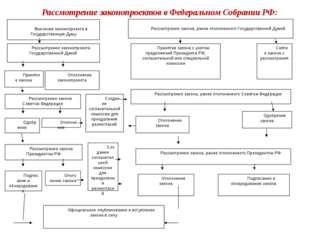 Внесение законопроекта в Государственную Думу Рассмотрение законопроекта Гос