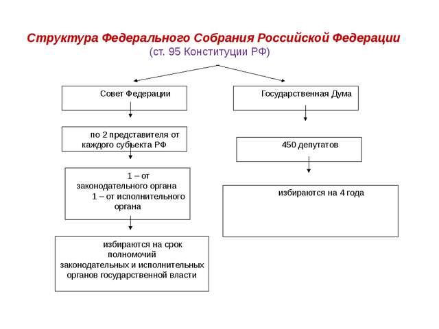Совет Федерации Государственная Дума по 2 представителя от каждого субъекта Р...