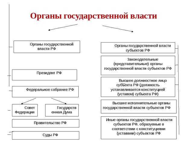 Органы государственной власти РФ Органы государственной власти субъектов РФ З...