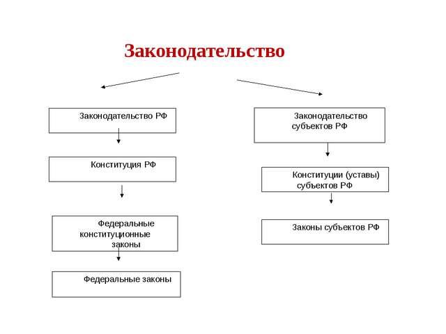 Законодательство РФ Законодательство субъектов РФ Конституция РФ Федеральные...