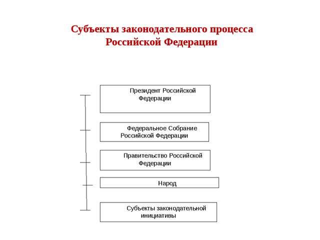 Президент Российской Федерации Федеральное Собрание Российской Федерации Прав...