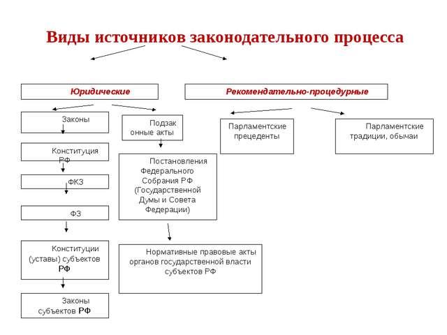 Юридические Рекомендательно-процедурные Парламентские традиции, обычаи Парлам...