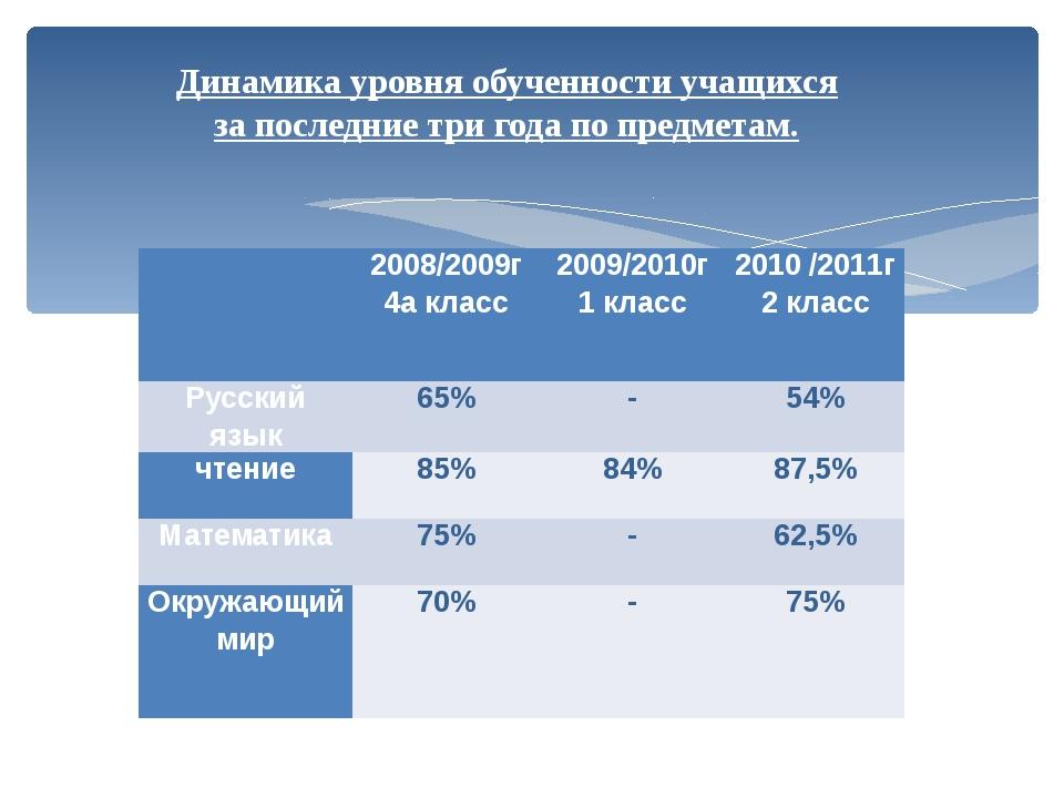Динамика уровня обученности учащихся за последние три года по предметам.  20...