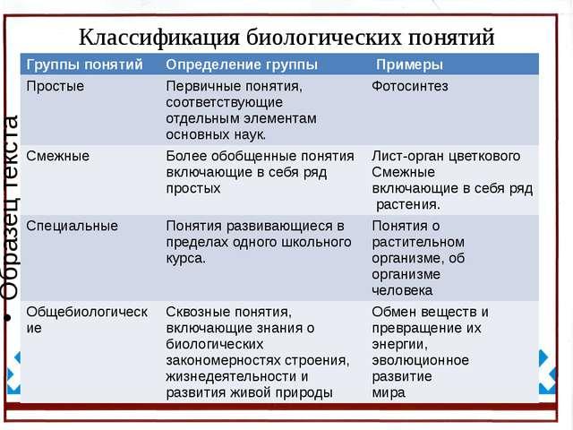 Классификация биологических понятий Группы понятий Определение группы Примеры...