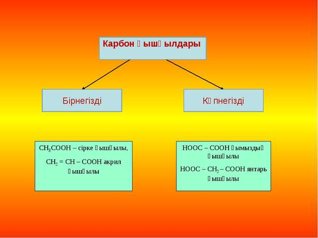 Карбон қышқылдары Көпнегізді Бірнегізді СН3СООН – сірке қышқылы, СН2 = СН – С...