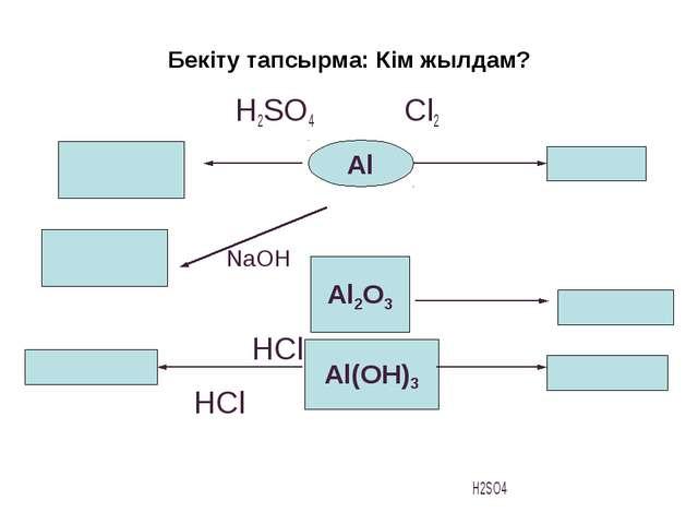 Бекіту тапсырма: Кім жылдам?  H2SO4 Cl2  NaOH HCl HCl H2SO4  Al...