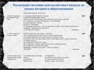 Образовательные технологии  1.Организационно- мотивационный этап1.Создан
