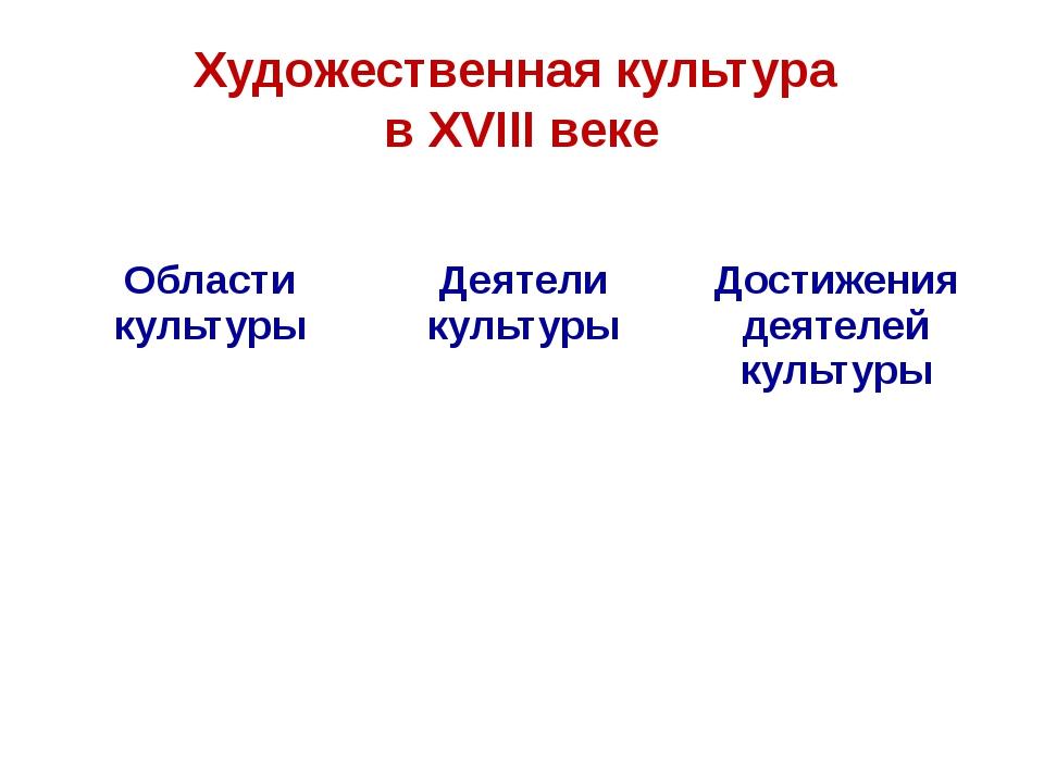 Художественная культура в XVIII веке Области культуры Деятели культуры Достиж...