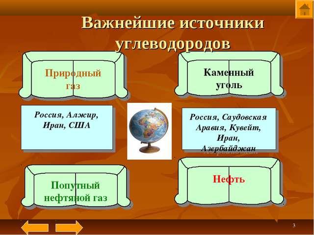 * Природный газ Попутный нефтяной газ Нефть Каменный уголь Россия, Алжир, Ира...