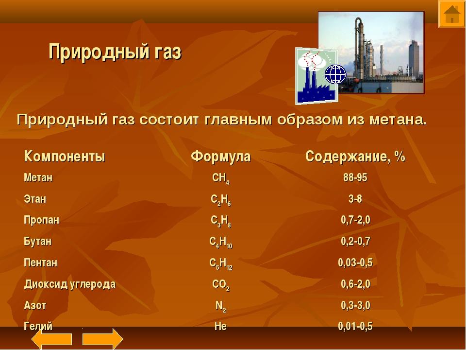 Природный газ Природный газ состоит главным образом из метана. КомпонентыФор...
